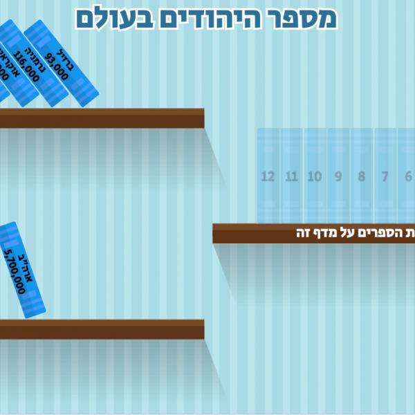 משחק מספר היהודים בעולם